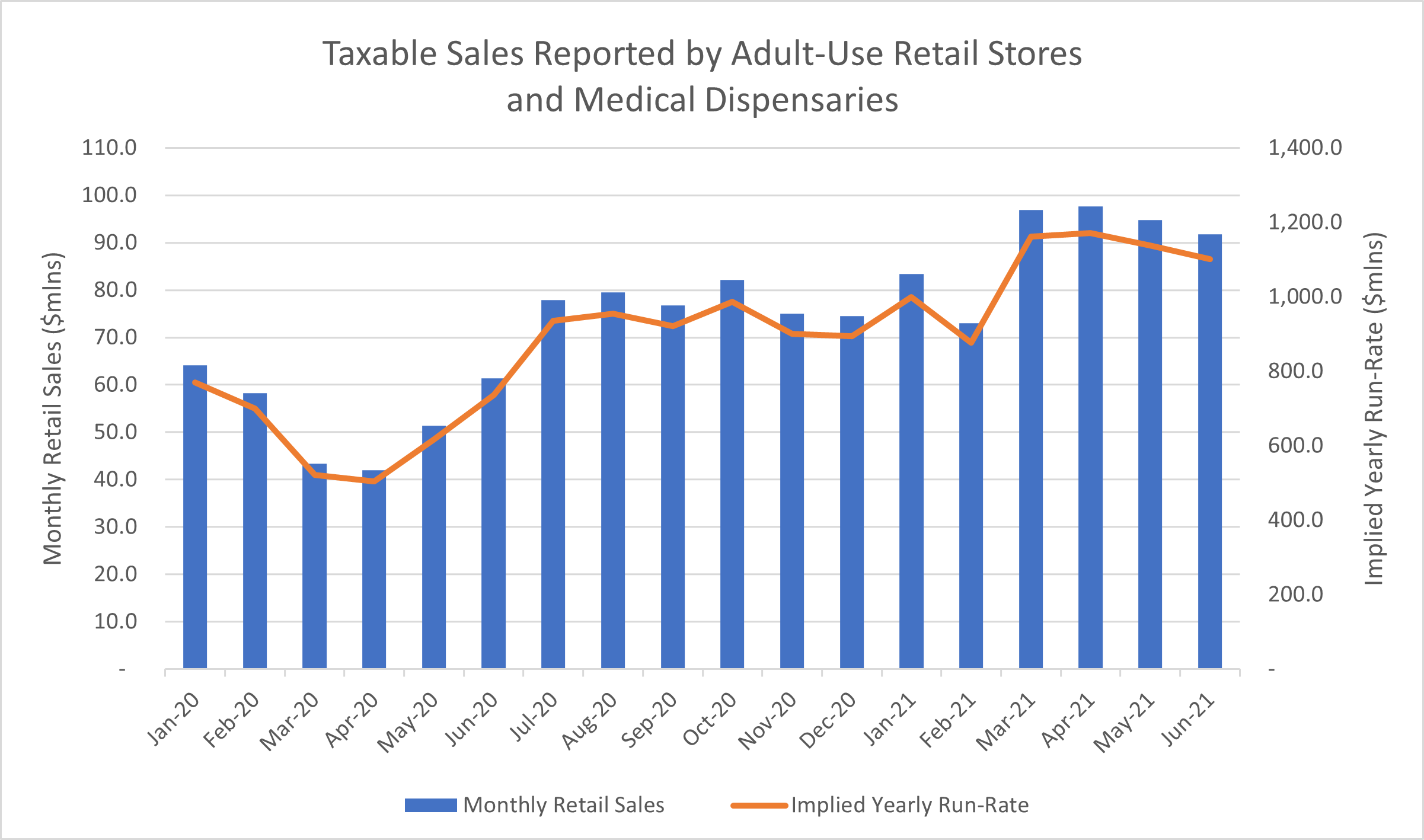 Taxable Sales Reported by Adult-Use Retail Stores and Medical Dispensaries